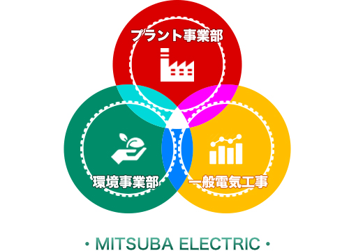 プラント事業部 環境事業部 一般電気工事 MITSUBA ELECTRIC